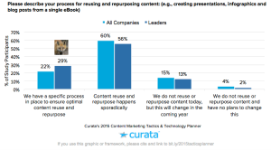 bar chart showing data on content repurposing usage